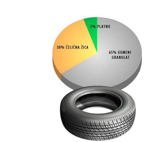 eco recycling -proizvodi